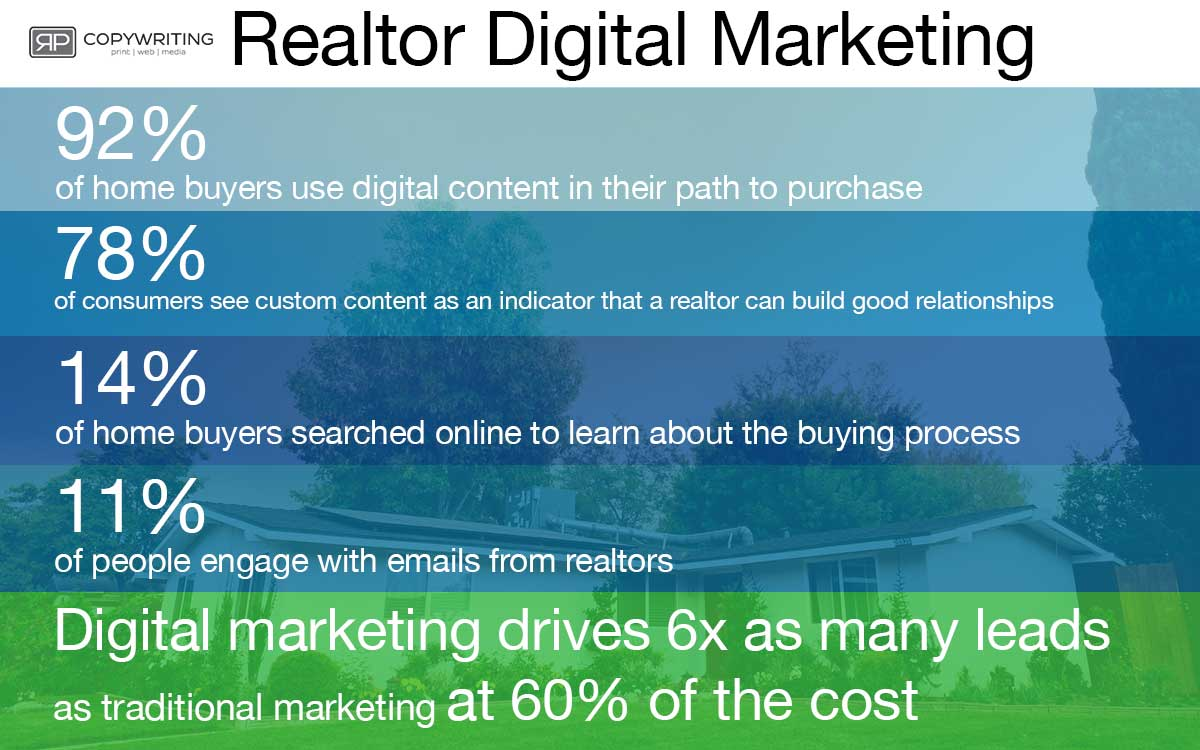 realtor digital marketing